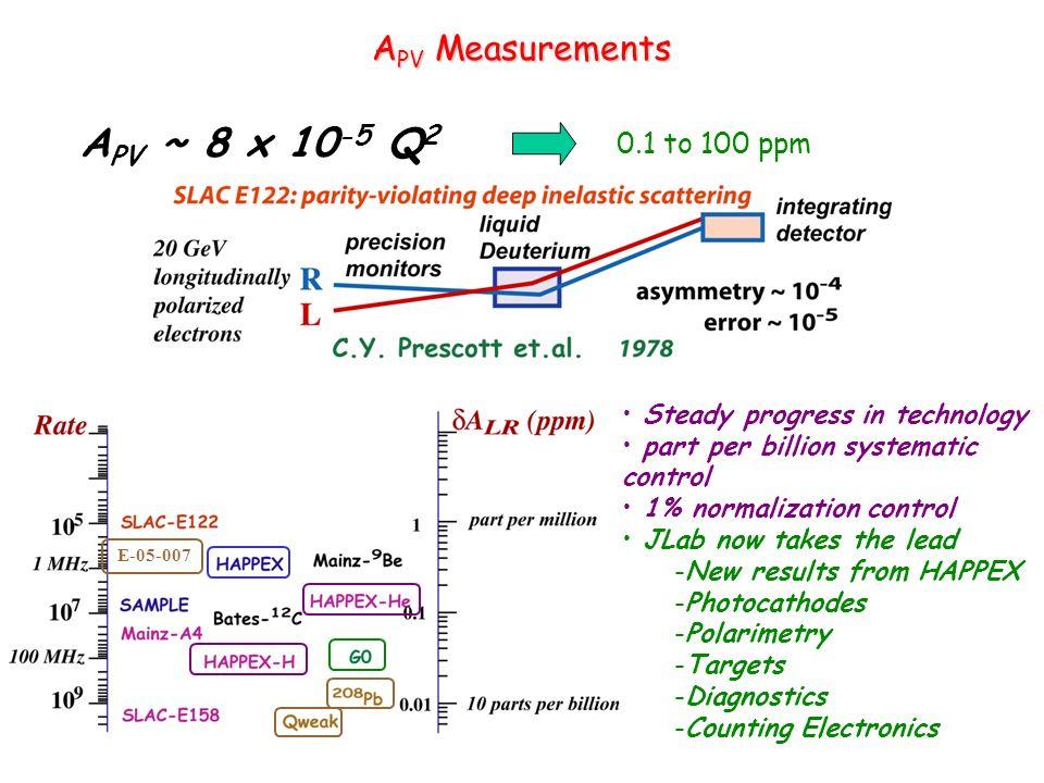 APV ~ 8 x 10-5 Q2 APV Measurements 0.1 to 100 ppm