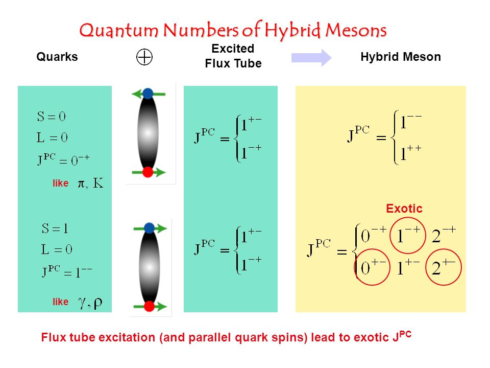Quantum Numbers of Hybrid Mesons