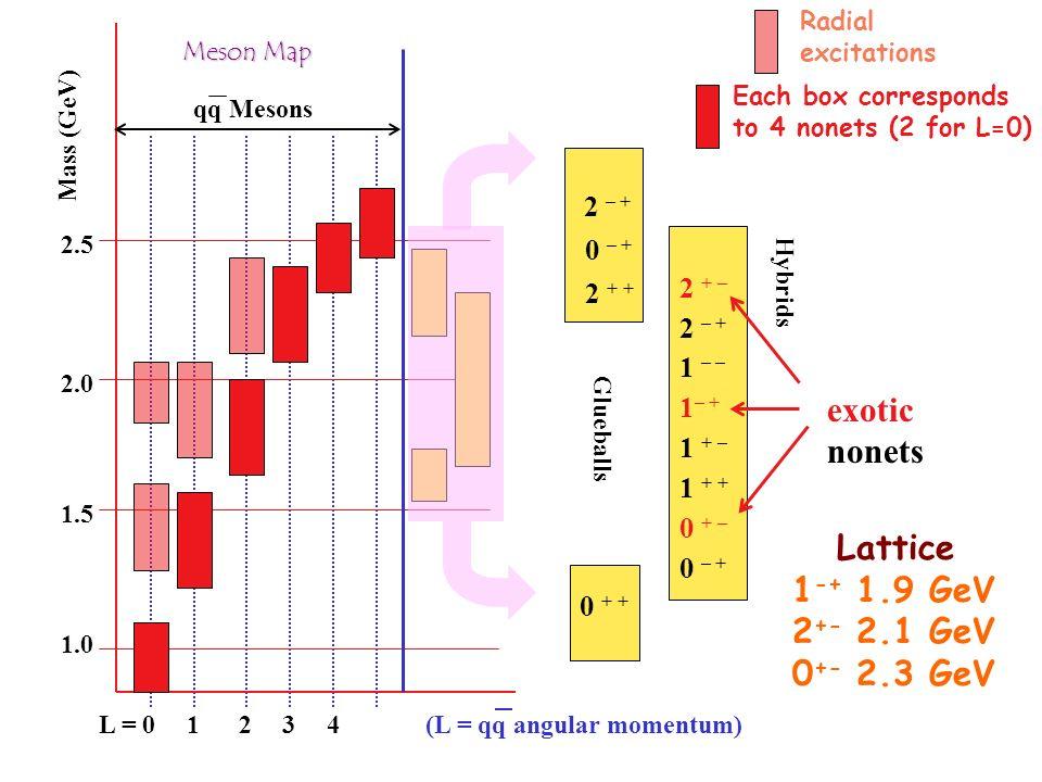 exotic nonets Lattice 1-+ 1.9 GeV 2+- 2.1 GeV 0+- 2.3 GeV 2 + – 2 + +