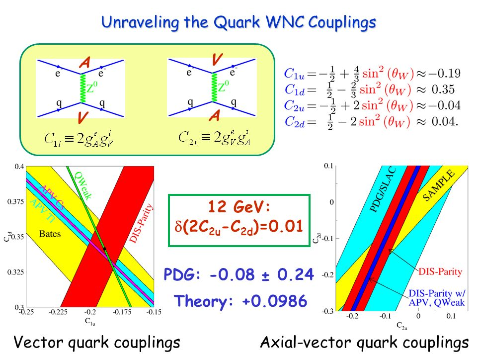 Unraveling the Quark WNC Couplings