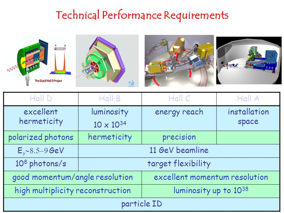 Technical Performance Requirements