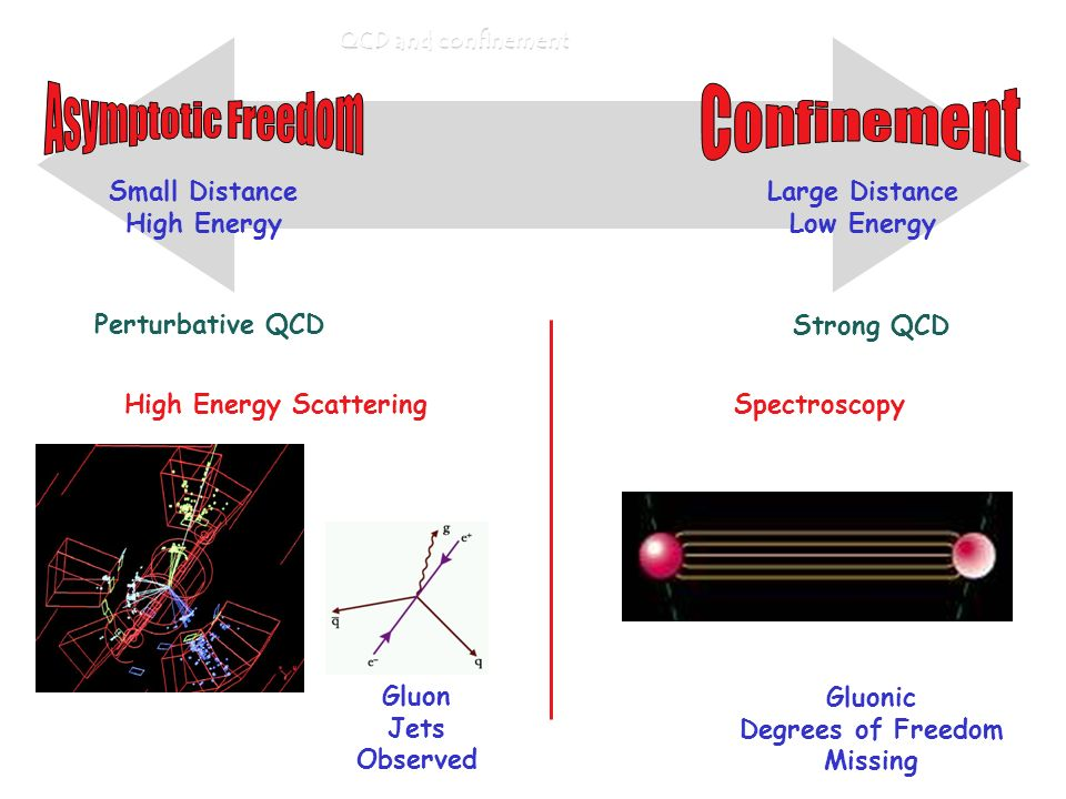High Energy Scattering