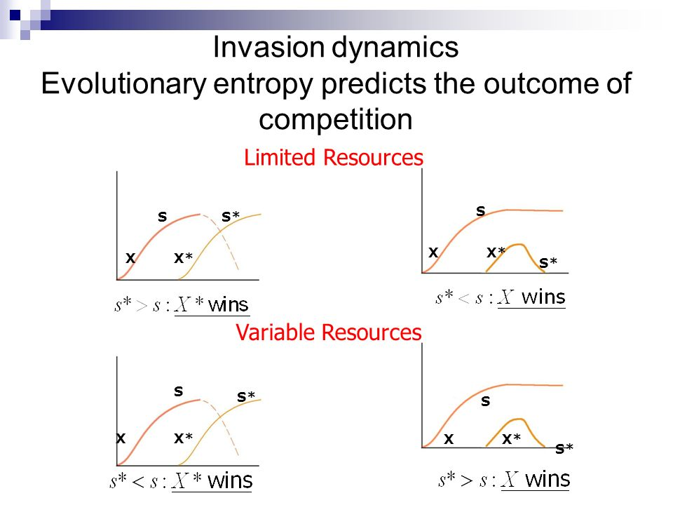 Invasion dynamics Evolutionary entropy predicts the outcome of competition