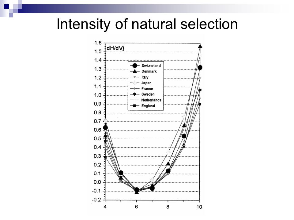 Intensity of natural selection
