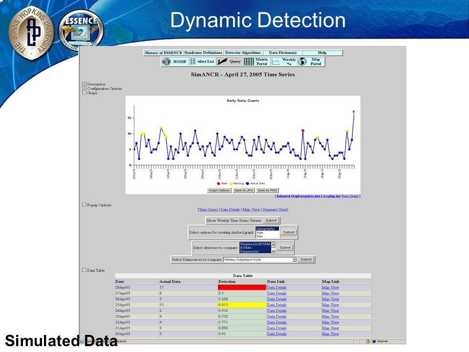 Dynamic Detection Dynamic Detection Simulated Data