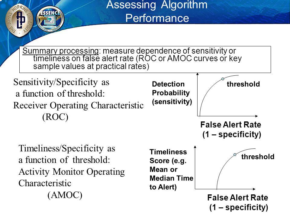 Assessing Algorithm Performance