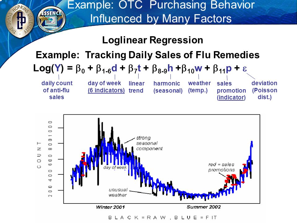 Example: OTC Purchasing Behavior Influenced by Many Factors