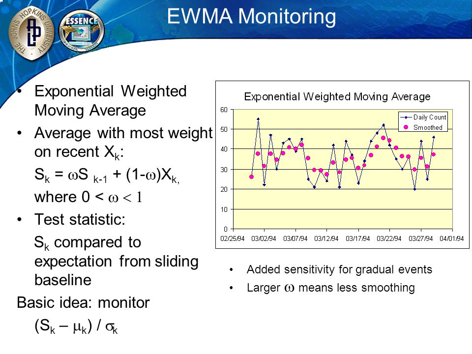EWMA Monitoring Exponential Weighted Moving Average