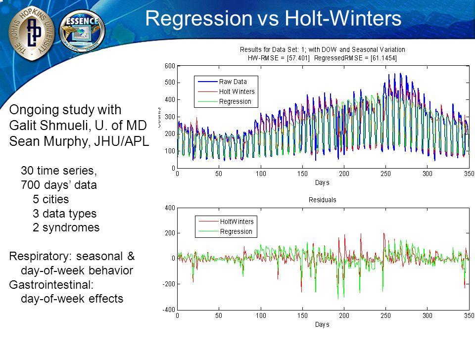 Regression vs Holt-Winters