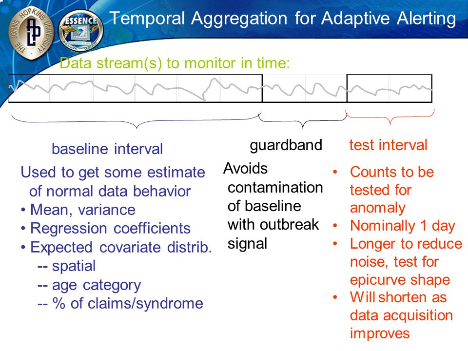 Temporal Aggregation for Adaptive Alerting