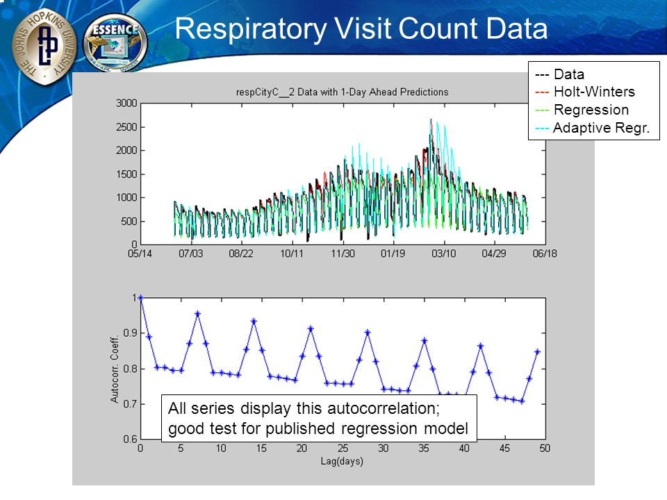 Respiratory Visit Count Data