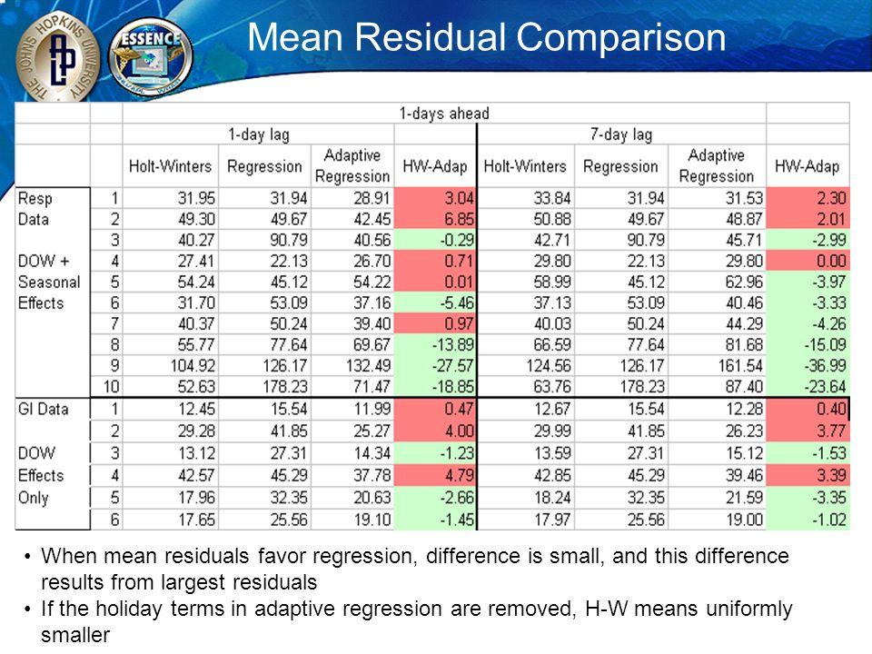 Mean Residual Comparison