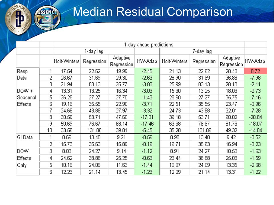 Median Residual Comparison
