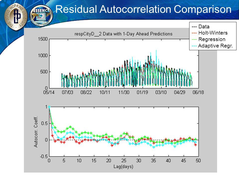 Residual Autocorrelation Comparison