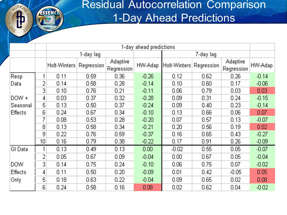 Residual Autocorrelation Comparison 1-Day Ahead Predictions