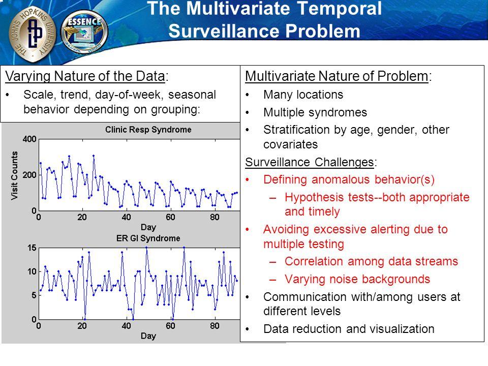 The Multivariate Temporal Surveillance Problem