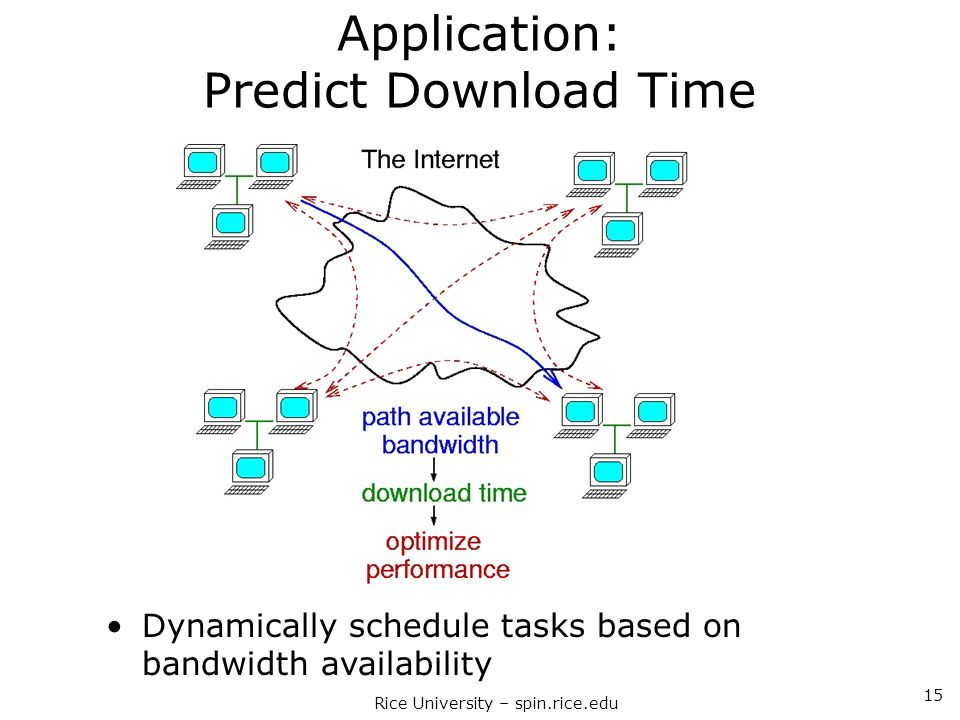 Application: Predict Download Time