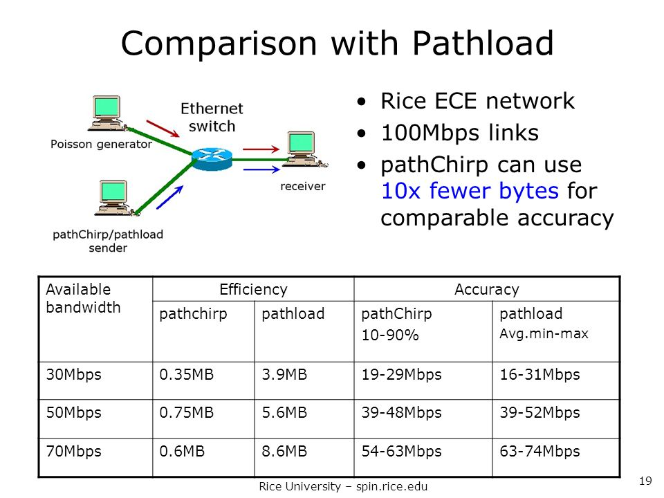 Comparison with Pathload