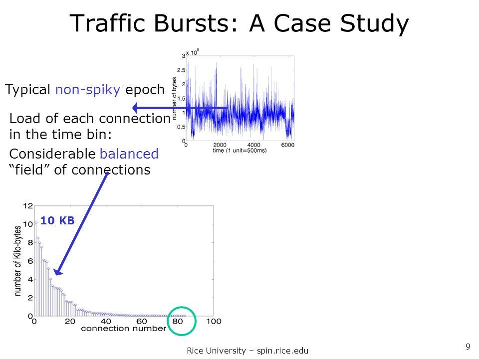 Traffic Bursts: A Case Study