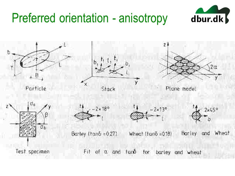 Preferred orientation - anisotropy