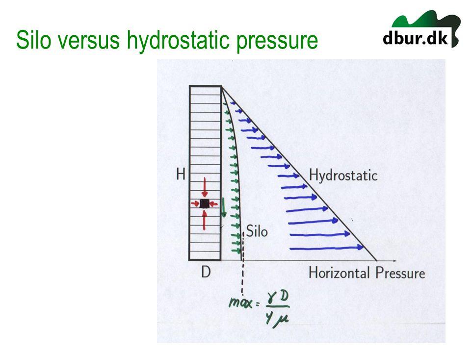 Silo versus hydrostatic pressure
