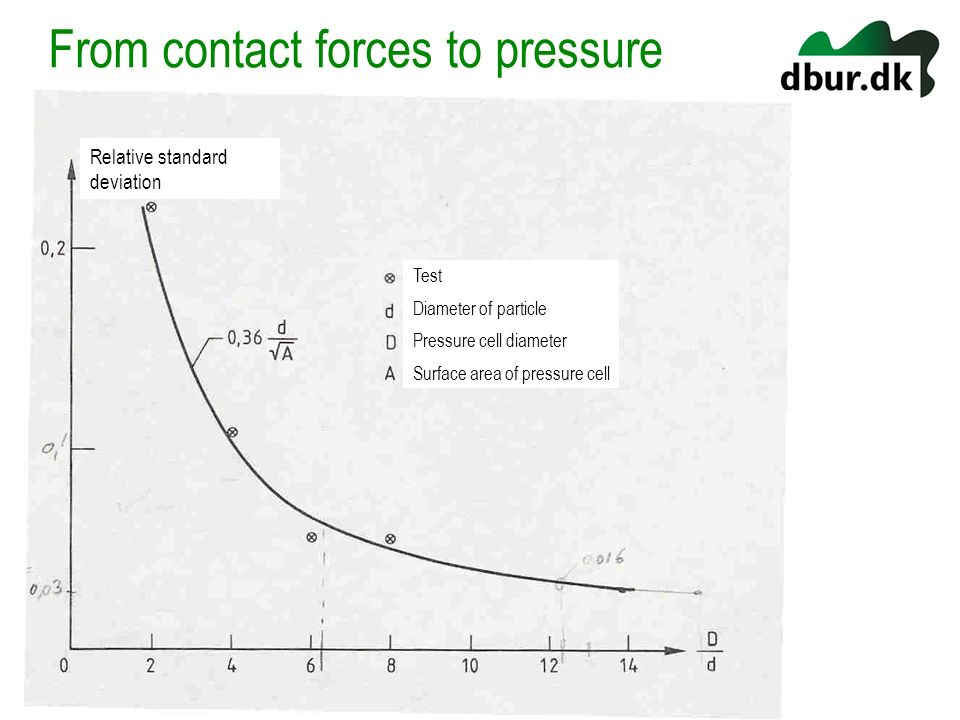 From contact forces to pressure