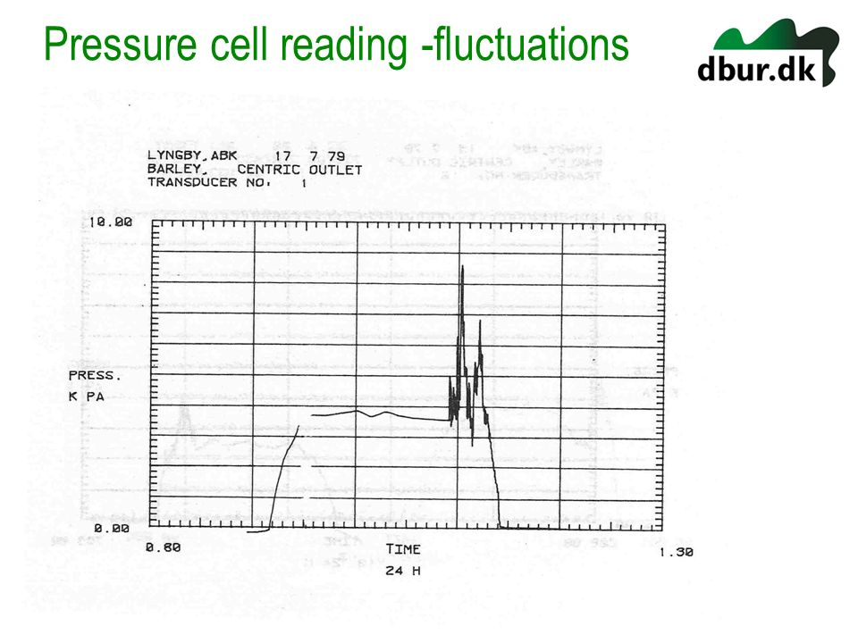 Pressure cell reading -fluctuations