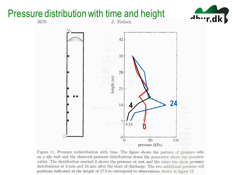 Pressure distribution with time and height