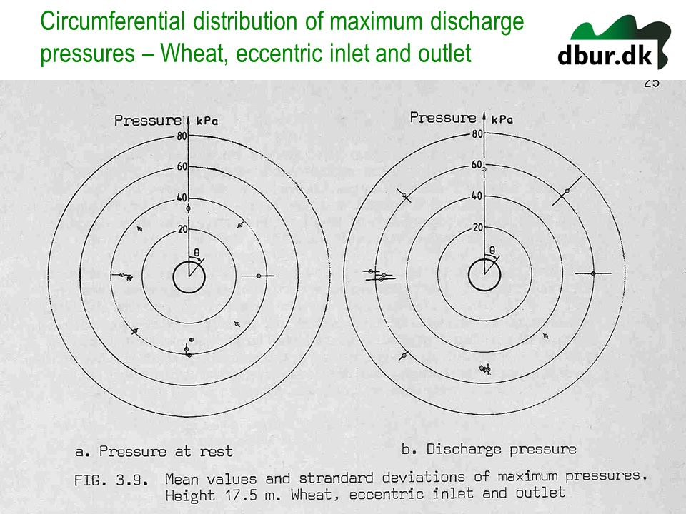 Circumferential distribution of maximum discharge pressures – Wheat, eccentric inlet and outlet