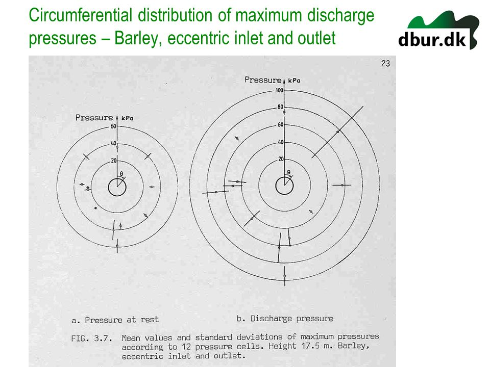 Circumferential distribution of maximum discharge pressures – Barley, eccentric inlet and outlet