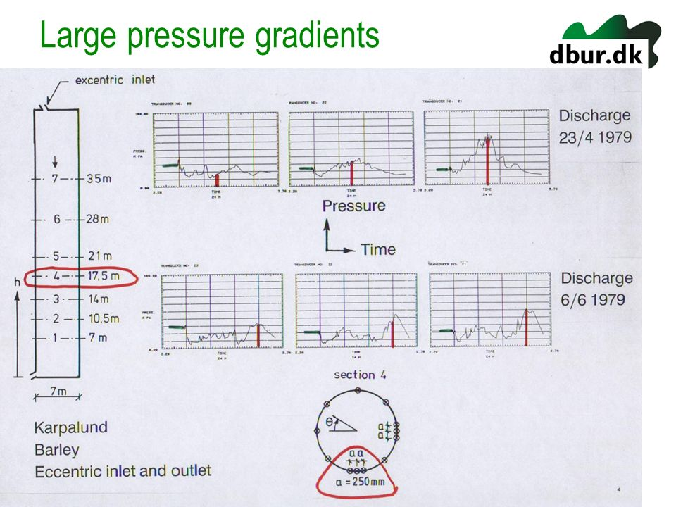 Large pressure gradients