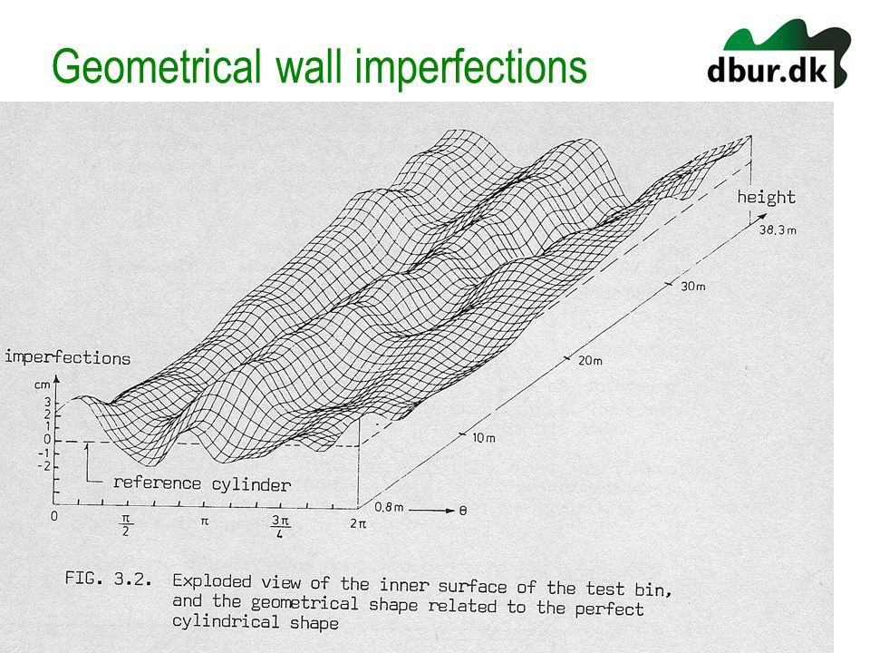 Geometrical wall imperfections