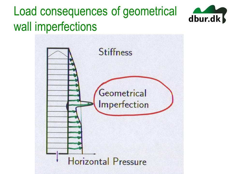 Load consequences of geometrical wall imperfections