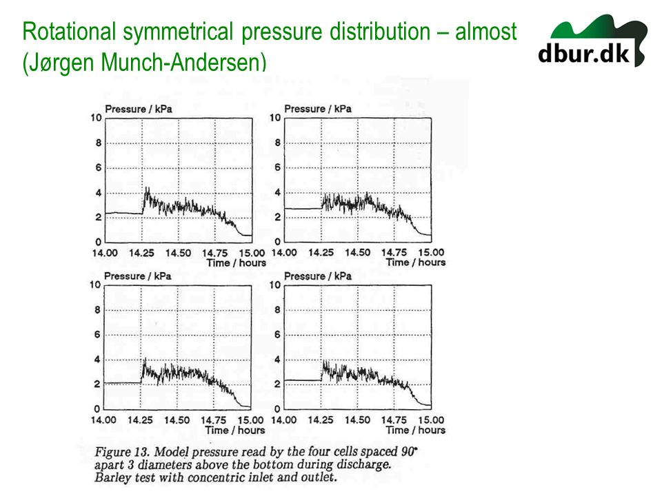 Rotational symmetrical pressure distribution – almost (Jørgen Munch-Andersen)