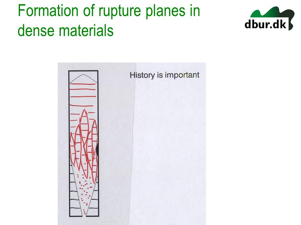 Formation of rupture planes in dense materials