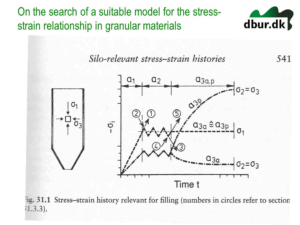 On the search of a suitable model for the stress-strain relationship in granular materials