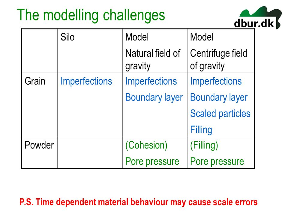 The modelling challenges
