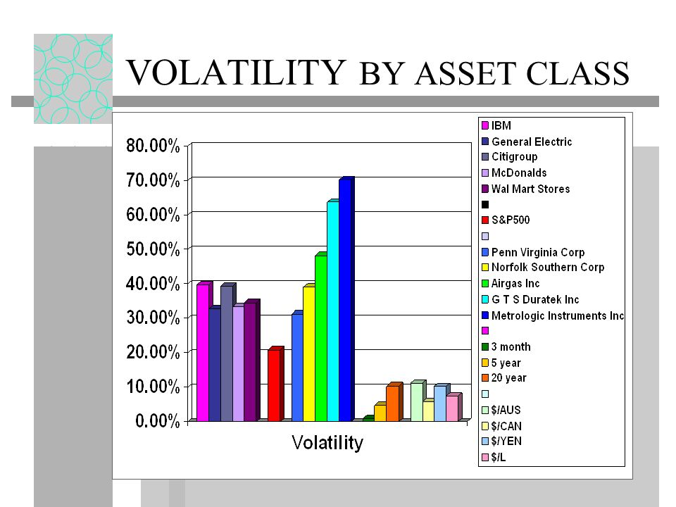 VOLATILITY BY ASSET CLASS