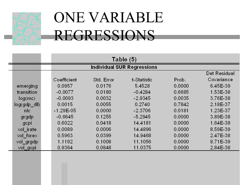 ONE VARIABLE REGRESSIONS