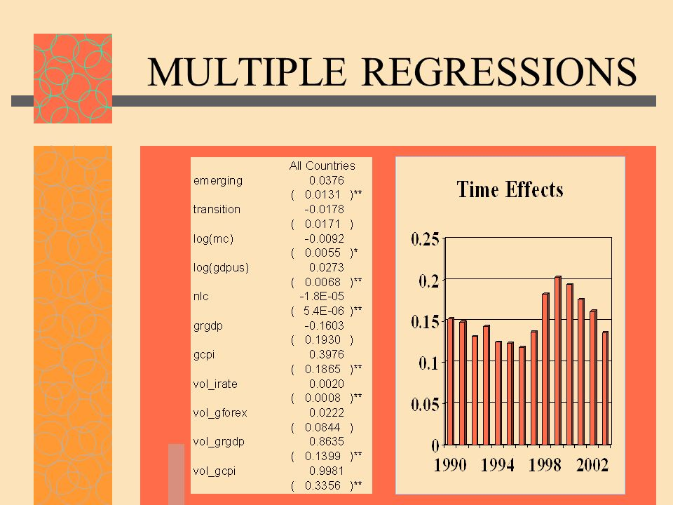MULTIPLE REGRESSIONS
