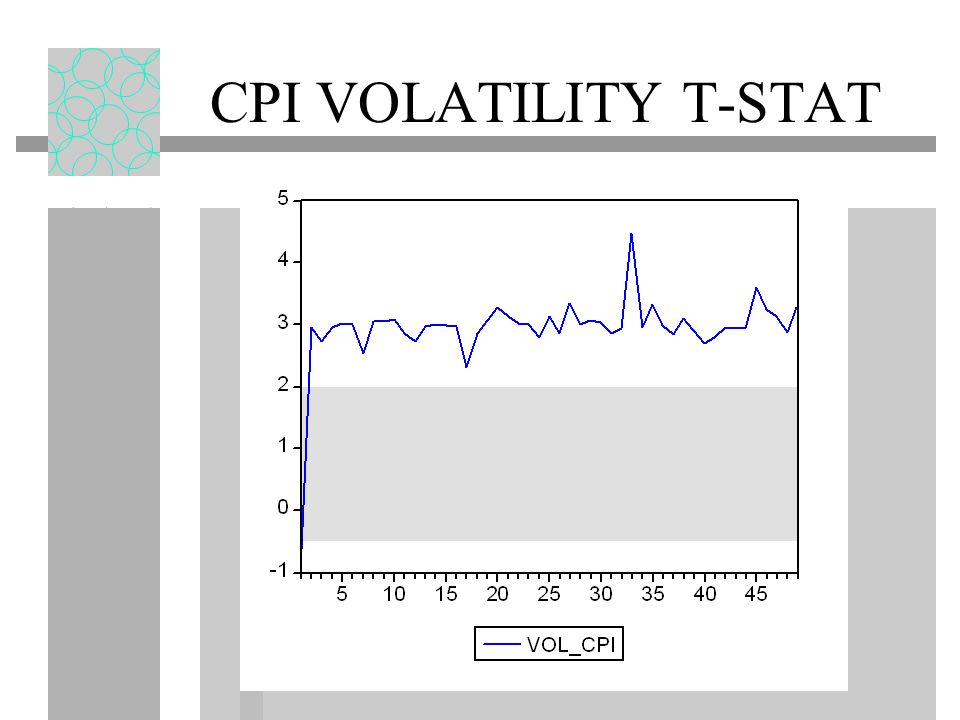 CPI VOLATILITY T-STAT
