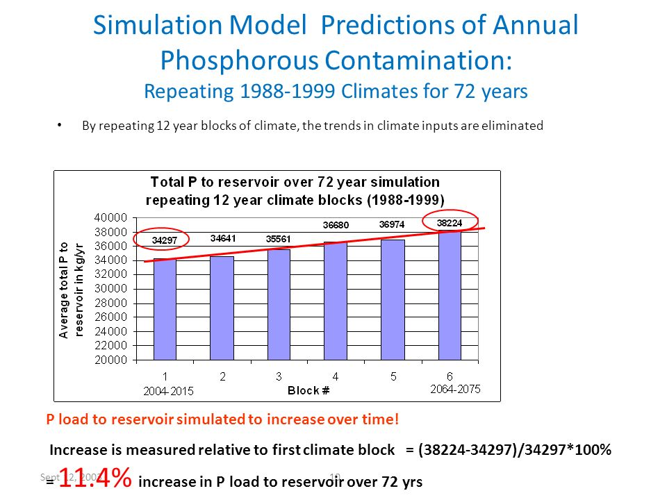 Simulation Model Predictions of Annual Phosphorous Contamination: Repeating 1988-1999 Climates for 72 years