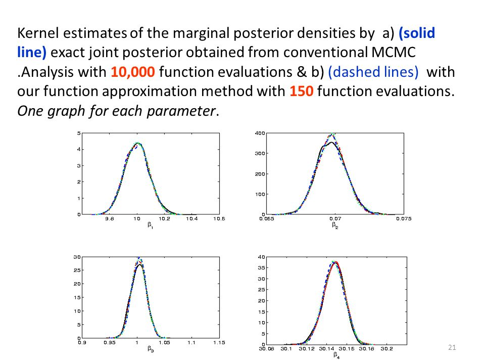 Kernel estimates of the marginal posterior densities by a) (solid line) exact joint posterior obtained from conventional MCMC .Analysis with 10,000 function evaluations & b) (dashed lines) with our function approximation method with 150 function evaluations.