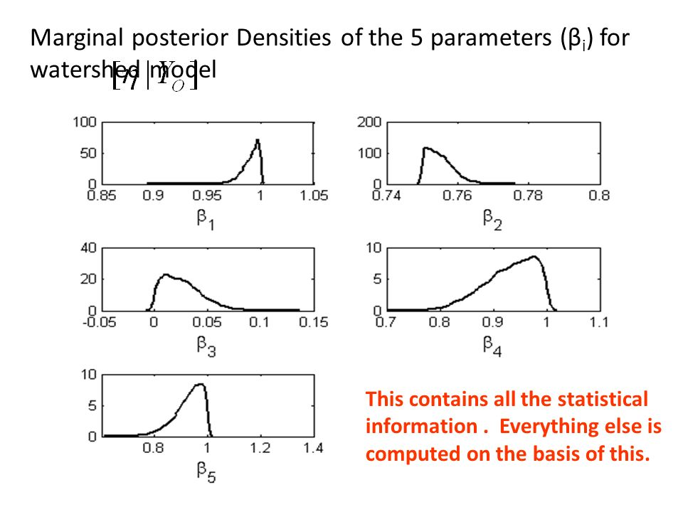 Marginal posterior Densities of the 5 parameters (βi) for watershed model