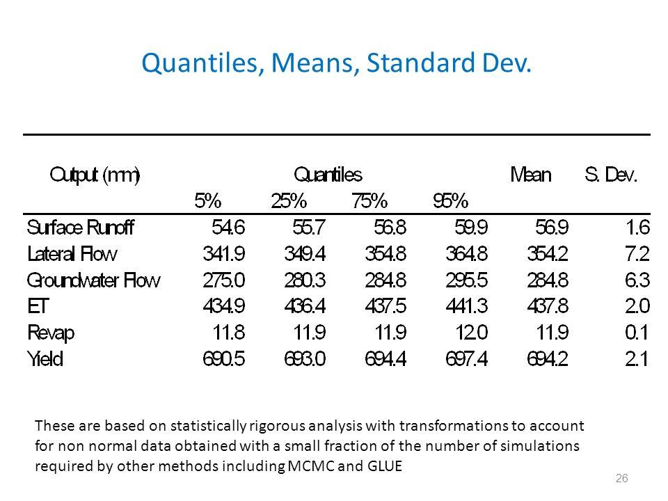 Quantiles, Means, Standard Dev.