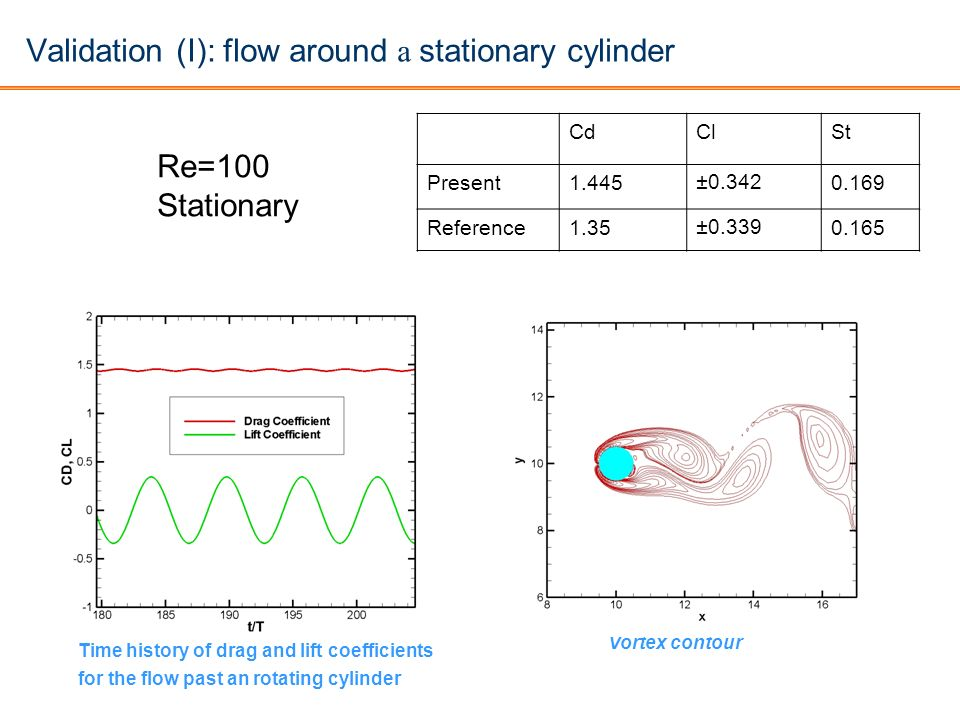 Validation (I): flow around a stationary cylinder