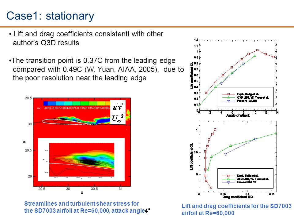 Case1: stationary Lift and drag coefficients consistentl with other