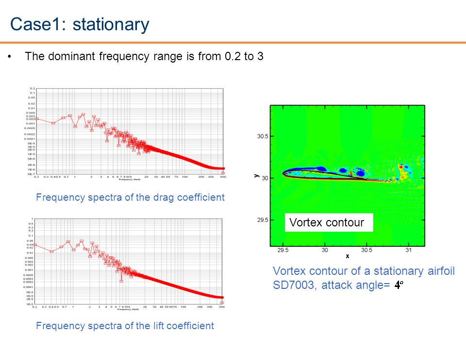 Case1: stationary The dominant frequency range is from 0.2 to 3