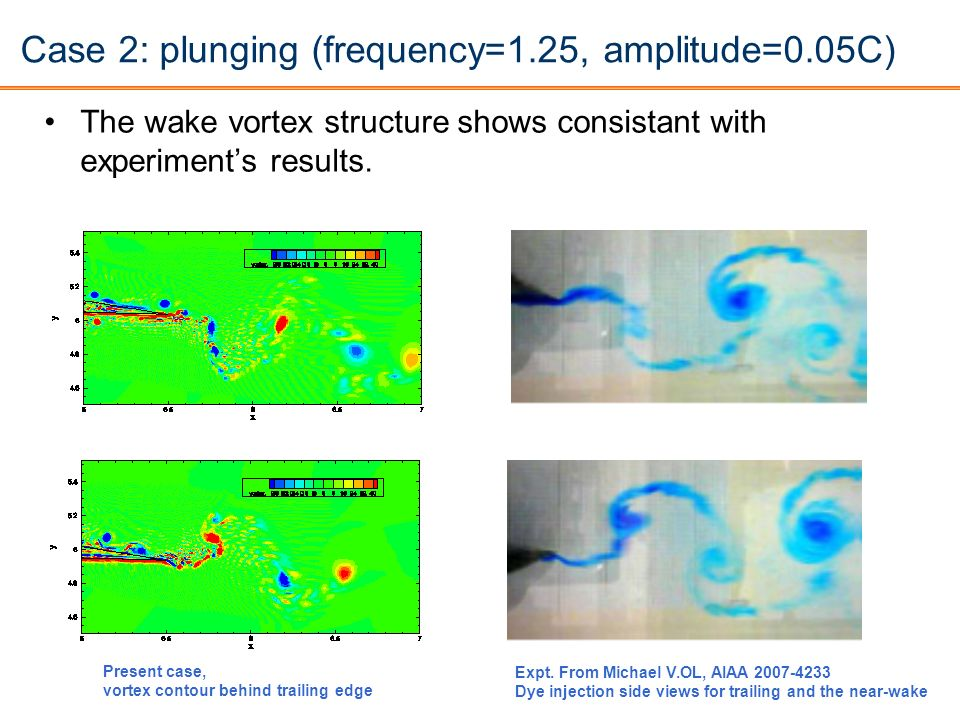 Case 2: plunging (frequency=1.25, amplitude=0.05C)