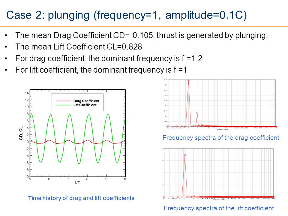Case 2: plunging (frequency=1, amplitude=0.1C)